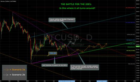 BTCUSD: UPDATE: THE BATTLE FOR THE 200's -- Intermediate Bear Trendline