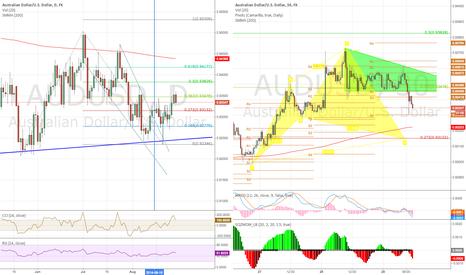 AUDUSD: Descending triangle -to-  Advanced Pattern