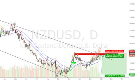 NZDUSD: NZDUSD Daily analysis