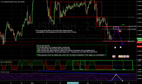 USDCNH: - USDCNH - trading plan
