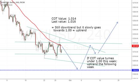 XAUUSD: Trend and COT Analysis 23. September XAU/USD