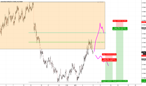 AUDUSD: AUDUSD short for the developing daily shorttrend