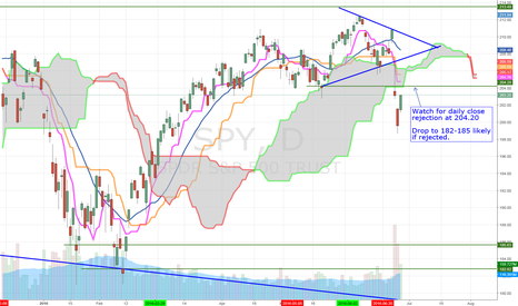 SPY: SPY - Looking at daily close resistance at 204.20