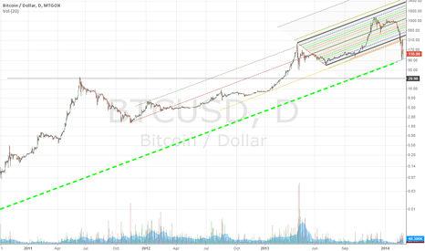 BTCUSD: Draw a trendline from the 1 penny low on MTGOX chart from 2010