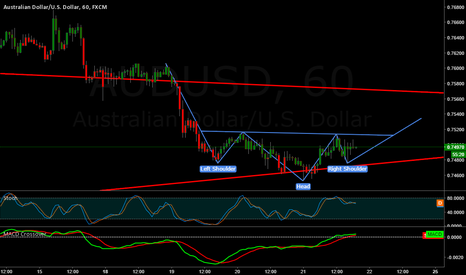 AUDUSD: AUS/USD Head & Shoulders