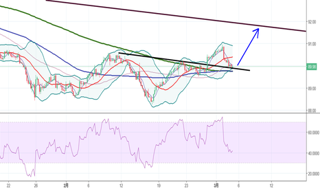 DXY: DXY20180303Long