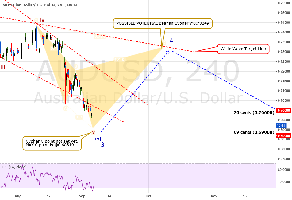 ANALYSIS: AUDUSD: Is Wave 3 Done? If So, Where Will Wave 4 Go?