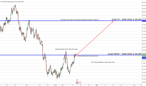AUDJPY: AUDJPY Algorithm Calculates 88.050 future price!