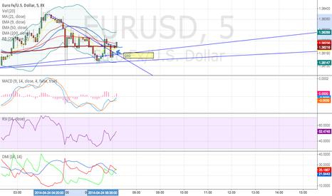 EURUSD: EUR/USD going up on short term
