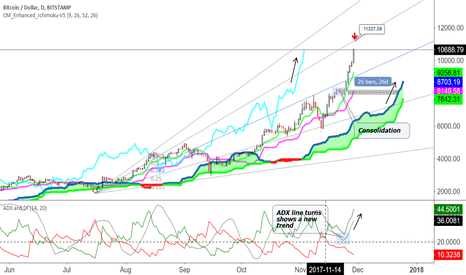 BTCUSD: Time to think about a correction...