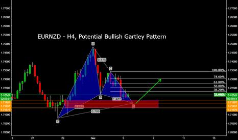 EURNZD: EURNZD - H4, Potential Bullish Gartley Pattern