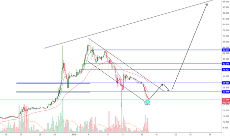XRPMXN: POSIBLE MOVIMIENTO XRP