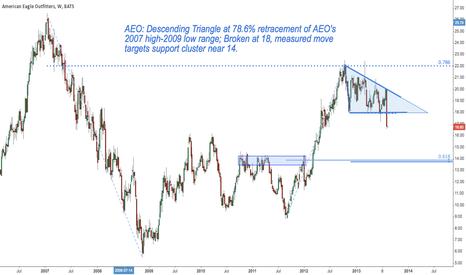 AEO: AEO: Descending Triangle Looks for 14