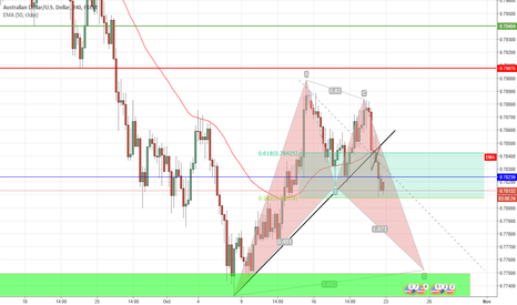 AUDUSD: AUD/USD Short to what could be the D leg of a bearish bat