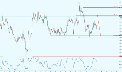 EURAUD: EURAUD testing major resistance, watch for a potential drop!