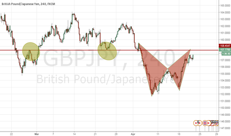 GBPJPY: Bat Pattern Right At Structure
