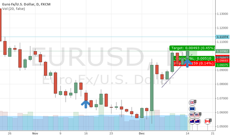 EURUSD: And this is the result