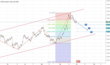 GBPUSD: ANALISIS DE LA SEMANA GBP/USD venta a mediano plazo