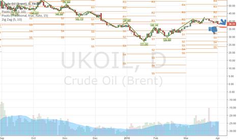 UKOIL: Crude OKOil Short