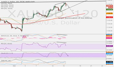 XAUUSD: GOLD : Bearish Divergence in 120min