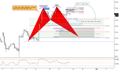 DXY: (4h) Keep your Head above your Shoulders