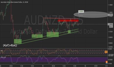AUDNZD: AUDNZD | trend next target prediction