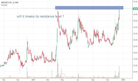 ARCHIES: will it break resistance level ?