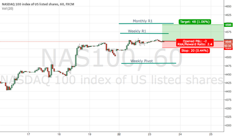 NAS100: Long Nasdaq100 (Closed on Durable Goods announcement @ 4546)