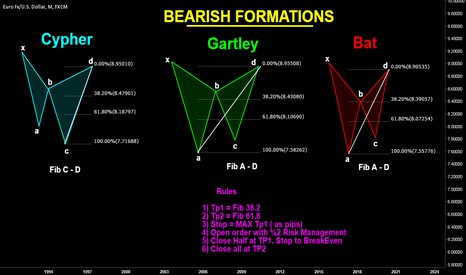 EURUSD: Education For Bearish Harmonics