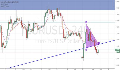 EURUSD: EURUSD Short for four hour/daily