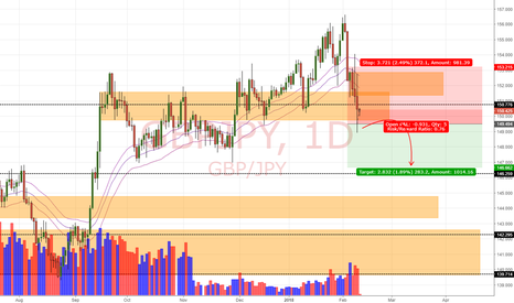 GBPJPY: GBP/JPY Daily Update (12/2/18)