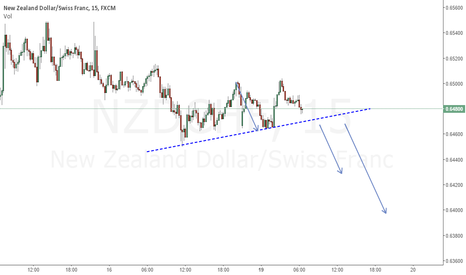NZDCHF: Bearish : Break Support Line