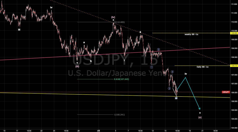 ドル円短期ビューアップデート 目先は一旦軽い反発の可能性も、その後はもう一段下落か [2018-02-15 木 14:00]