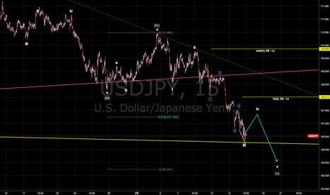 USDJPY: ドル円短期ビューアップデート 目先は一旦軽い反発の可能性も、その後はもう一段下落か [2018-02-15 木 14:00]