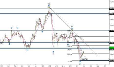 GBPUSD: long term short for gbpusd