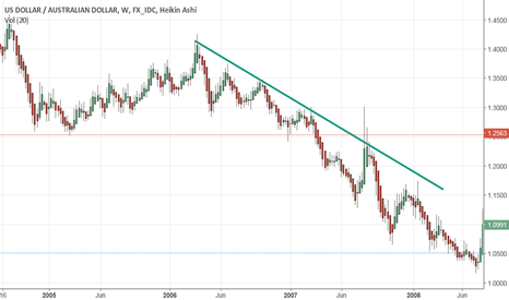 USDAUD: Downtrend Pattern
