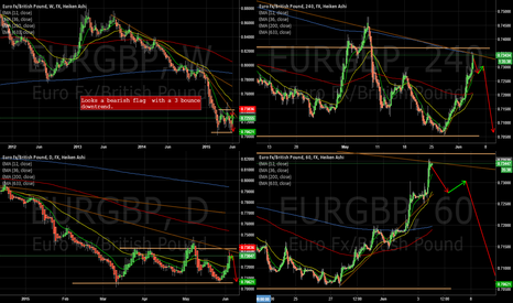 EURGBP: EURGBP Bounce trader with breakout possibility