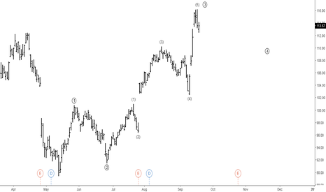 AAPL: Apple: Elliott Wave Analysis