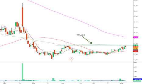 ONCS: lONG FOR THE BREAKOUT OF 2 AND SMA100
