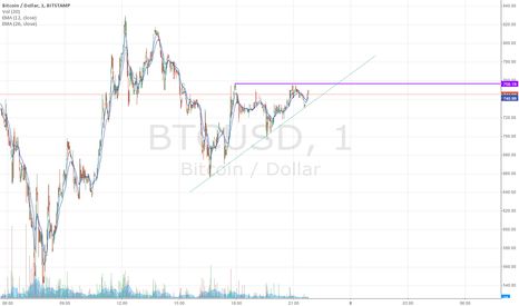 BTCUSD: Which line will break first ?