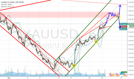 XAUUSD: Gold about to test 1260