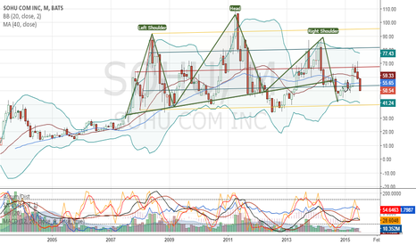 SOHU: Head and Shoulders for SOHU on Weekly Chart