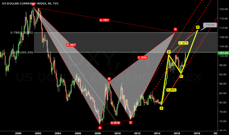 DXY: USD index flying with airbus