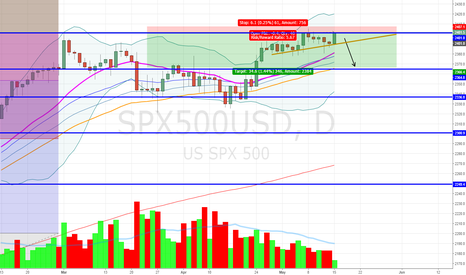 SPX500USD: Divergence Trade on SPX500