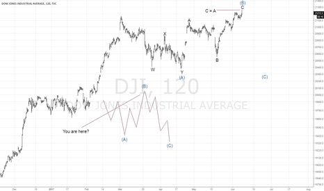DJI: Dow Jones Industrials B wave Top of an Expanded Flat?