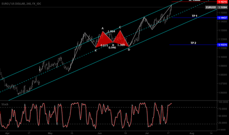 EURUSD: EURUSD Top of the channel