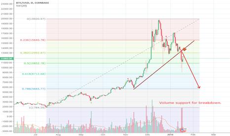 BTCUSD: Bitcoin breakdown . . .