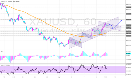 XAUUSD: GOLD-USD in an Bullish channel