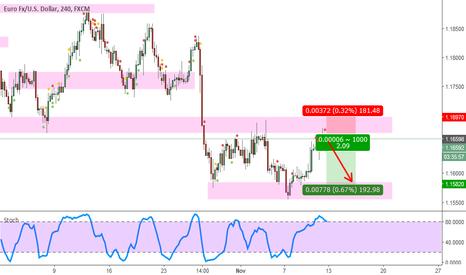 EURUSD: EURUSD Range Continues?