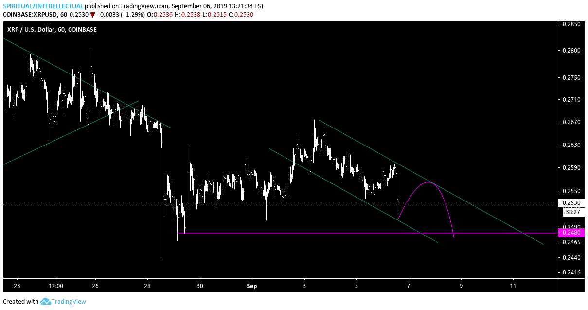 one smaller fractal then BOOM for COINBASE:XRPUSD by